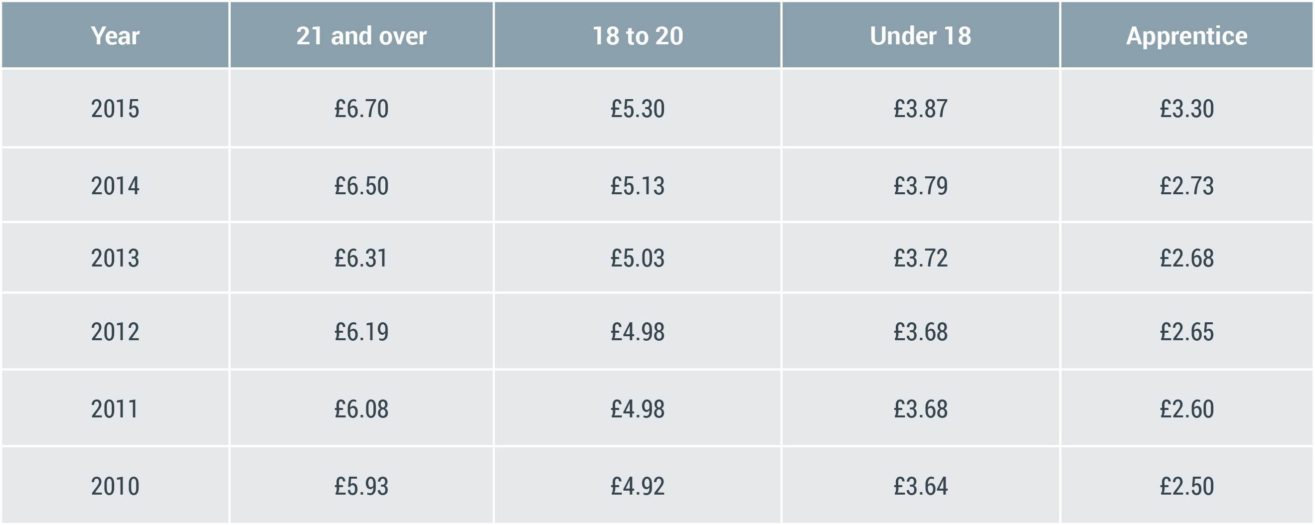 minimum wage table 3