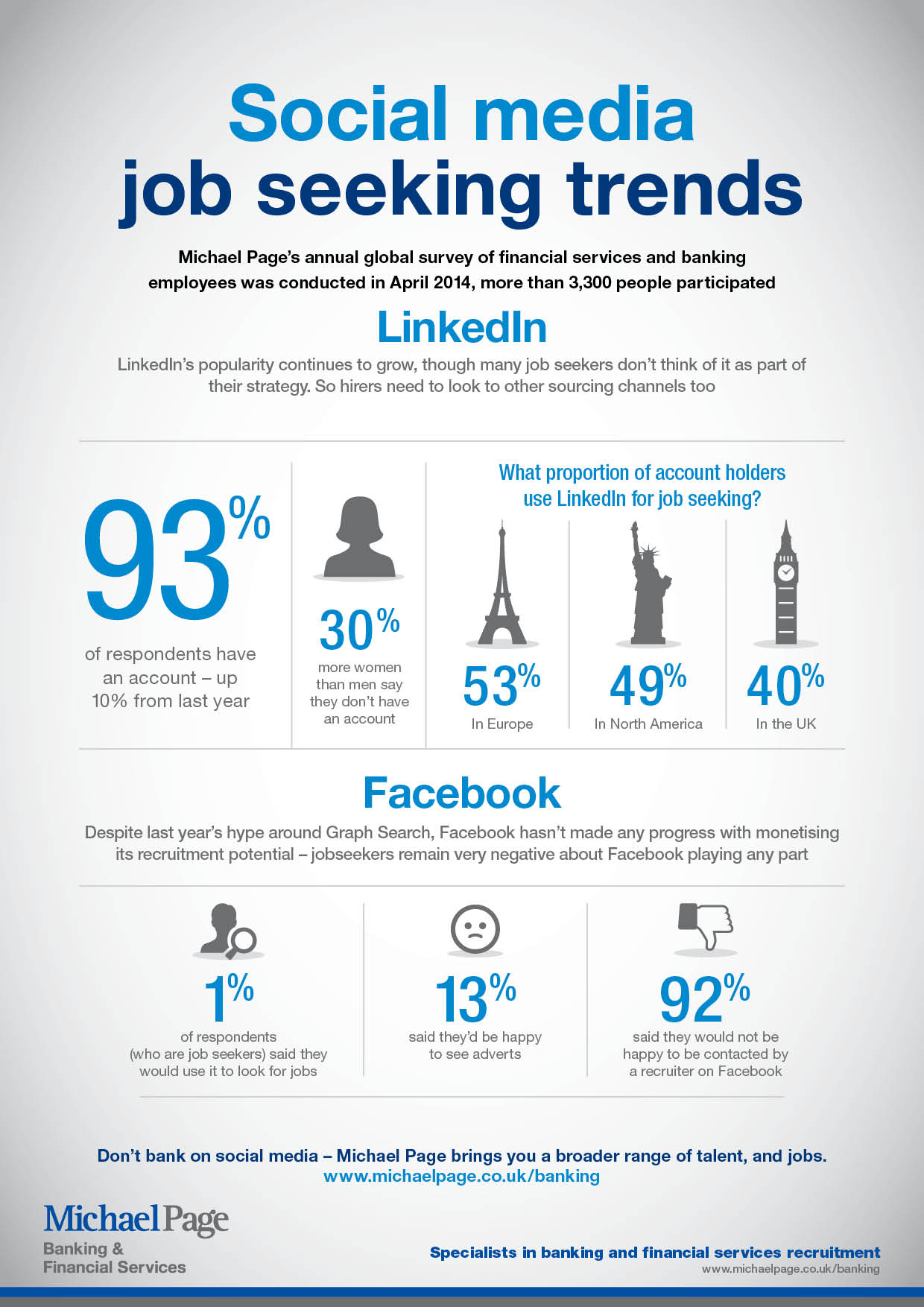 Social media job seeking trends