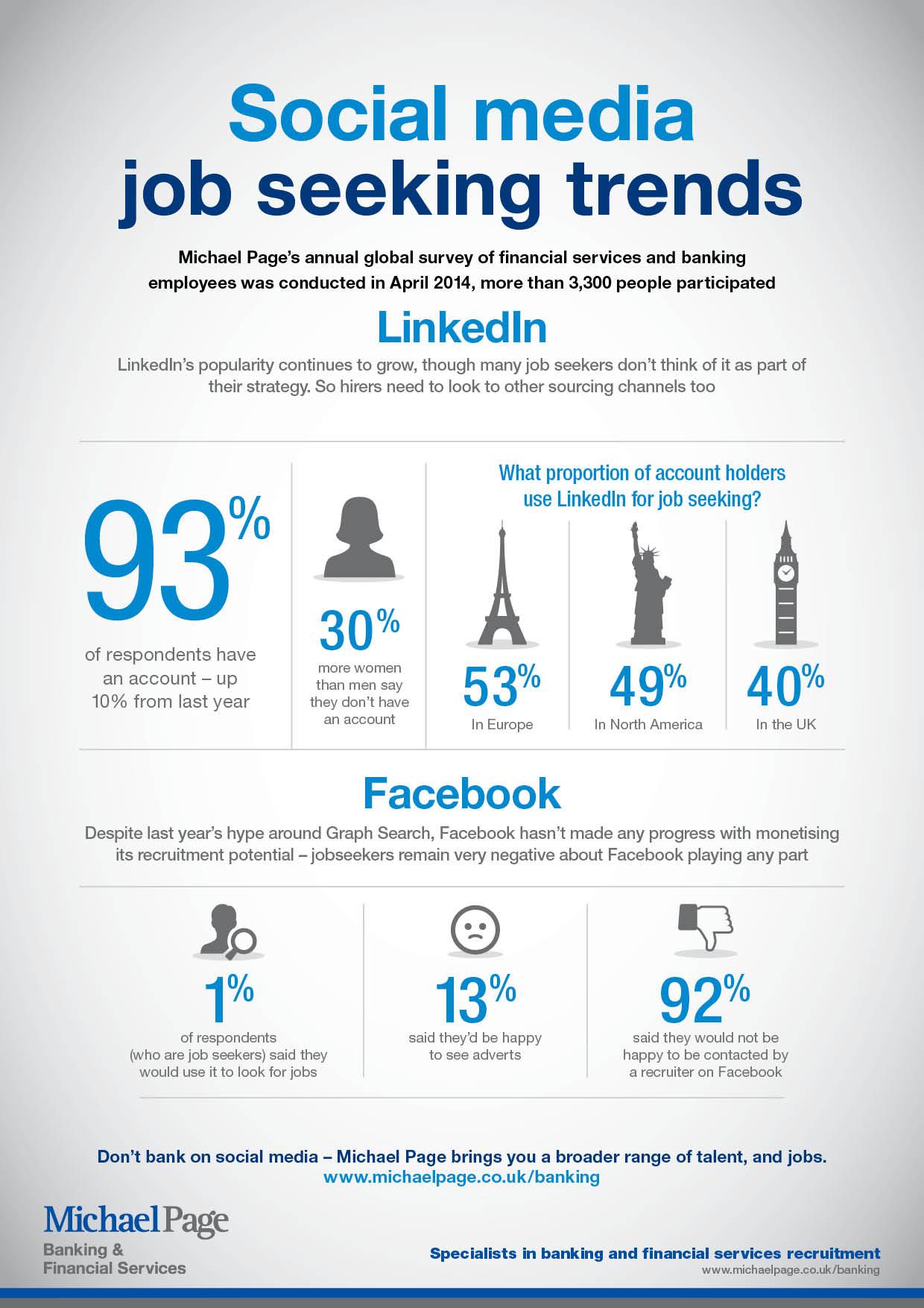 Social media job seeking trends