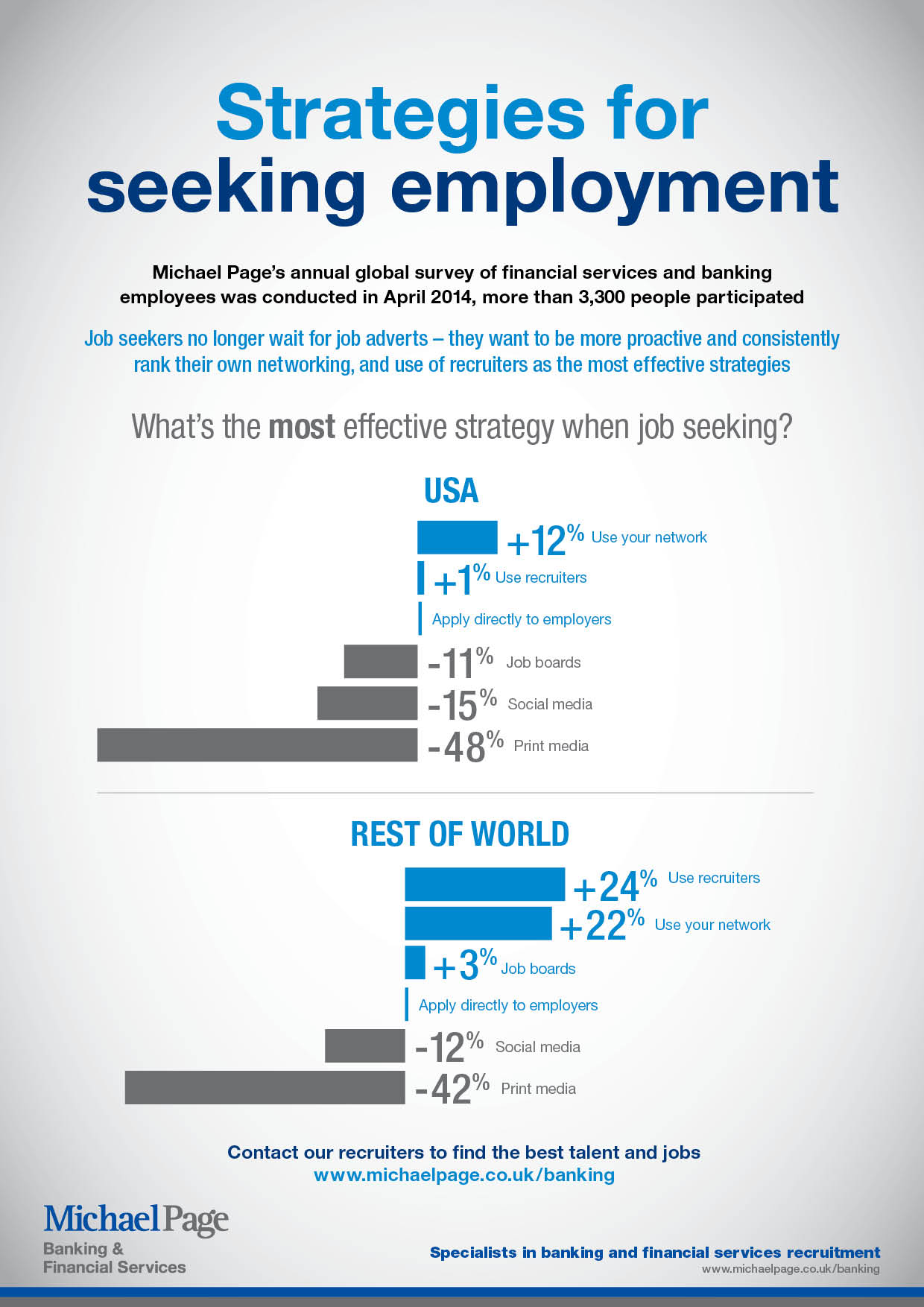 Strategies for seeking employment
