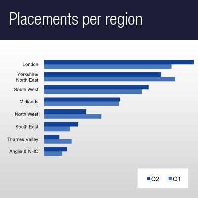 Placements per region