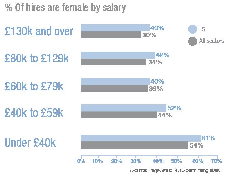 Financial Services - Gender Diversity