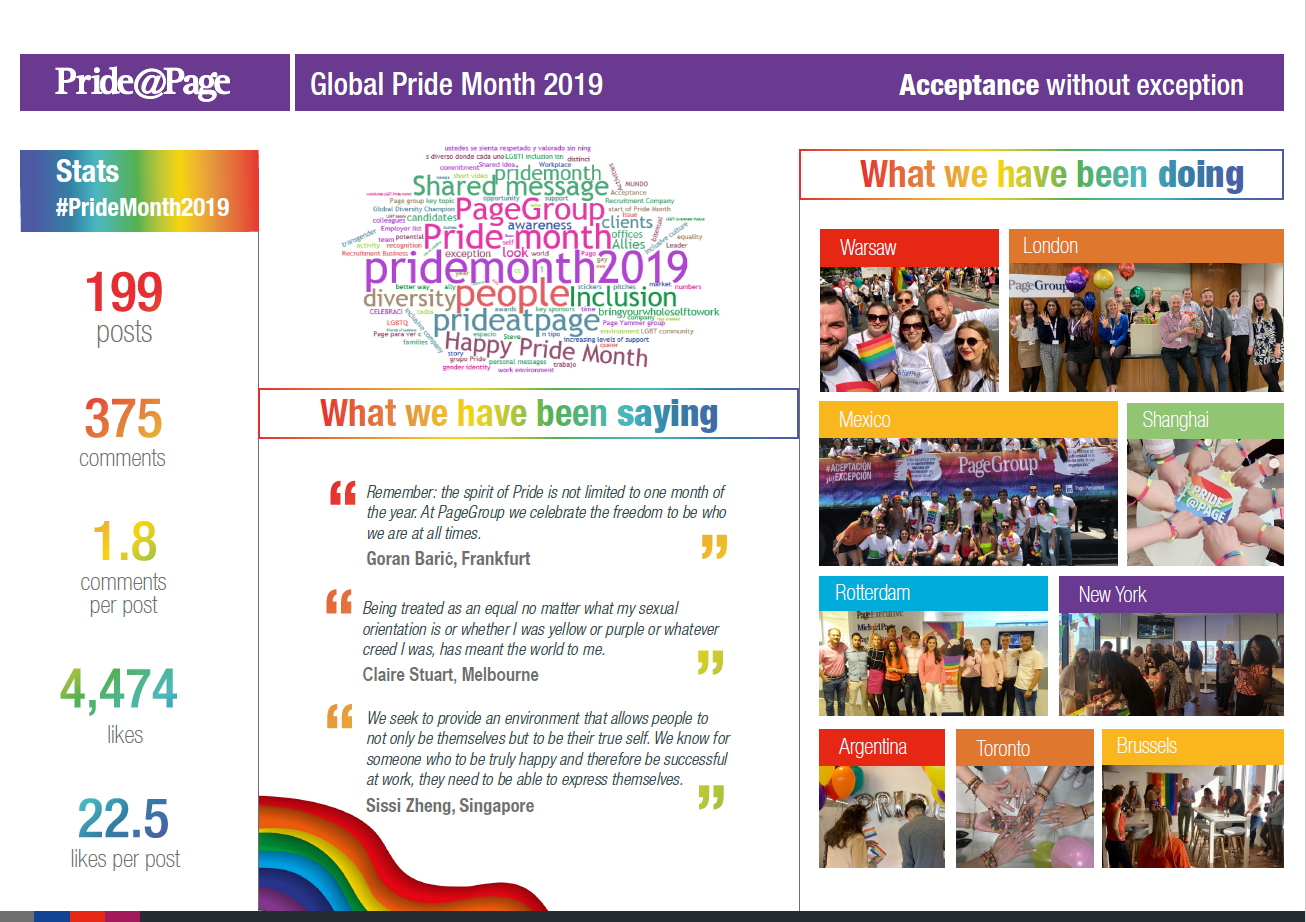 Diversity & Inclusion - 2019 Pride highlights