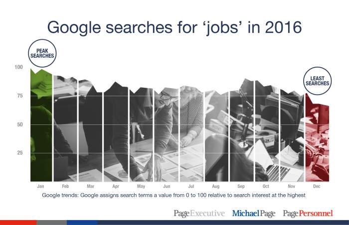 Google searches for 'jobs' in 2016