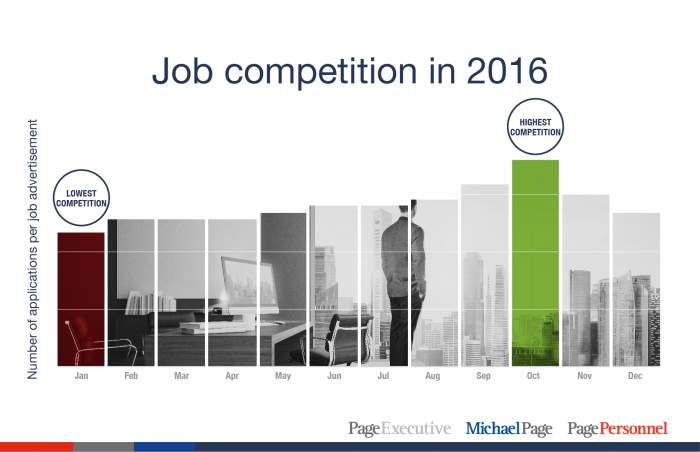 Job competition in 2016