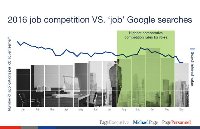 2016 job competition VS. 'job' Google searches