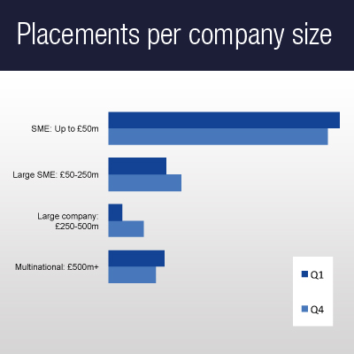 Placements per company size