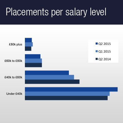 Placements per salary level