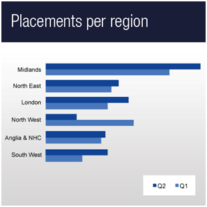 Placements per region
