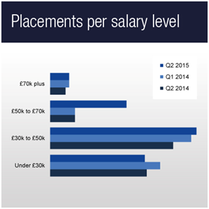 Placements per salary range