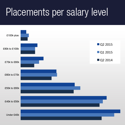 Placements salary level
