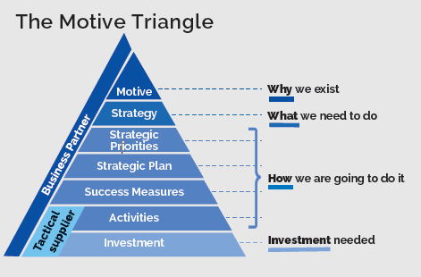The Motive Triangle