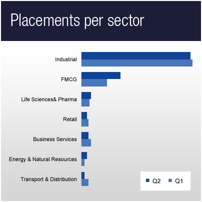 Placements per sector