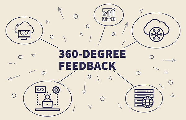 What is 360-degree feedback?