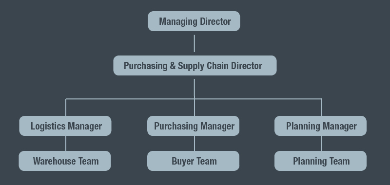 Structure your procurement and supply functions for success